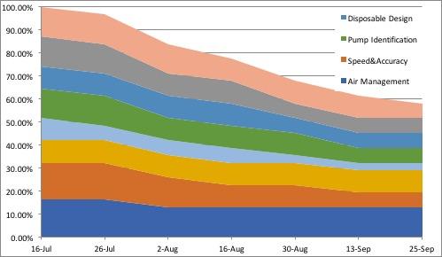 Product Development Chart